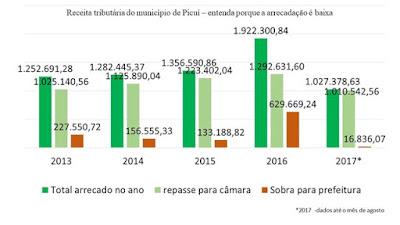 Até agosto, a Câmara Municipal de Picuí já recebeu mais de R$ 1 milhão da Prefeitura