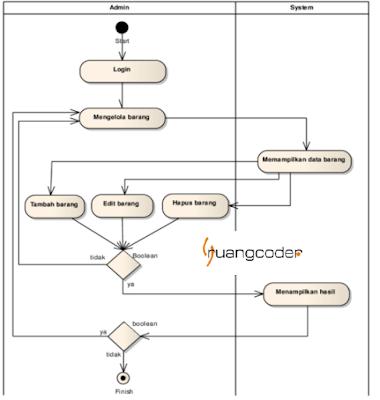 6+ Contoh Activity Diagram (Simbol, Pengertian & Fungsi)