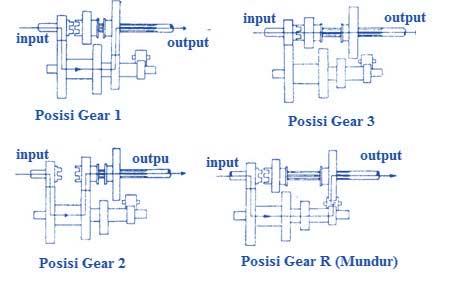 Materi Lengkap Transmisi Manual