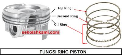 fungsi ring piston