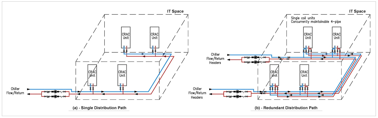 Tier 3 Data Center Cooling System Design My Engineering
