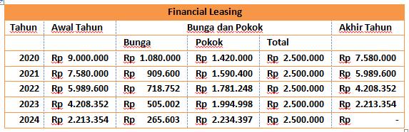 Contoh Soal dan Jawaban Financial Leasing dan Operating Leasing