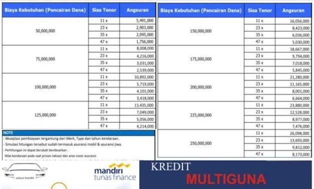 Tabel Angsuran Mandiri Tunas Finance 2021
