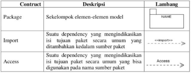 Pengertian Package Diagram : Fungsi, Simbol, dan Contohnya