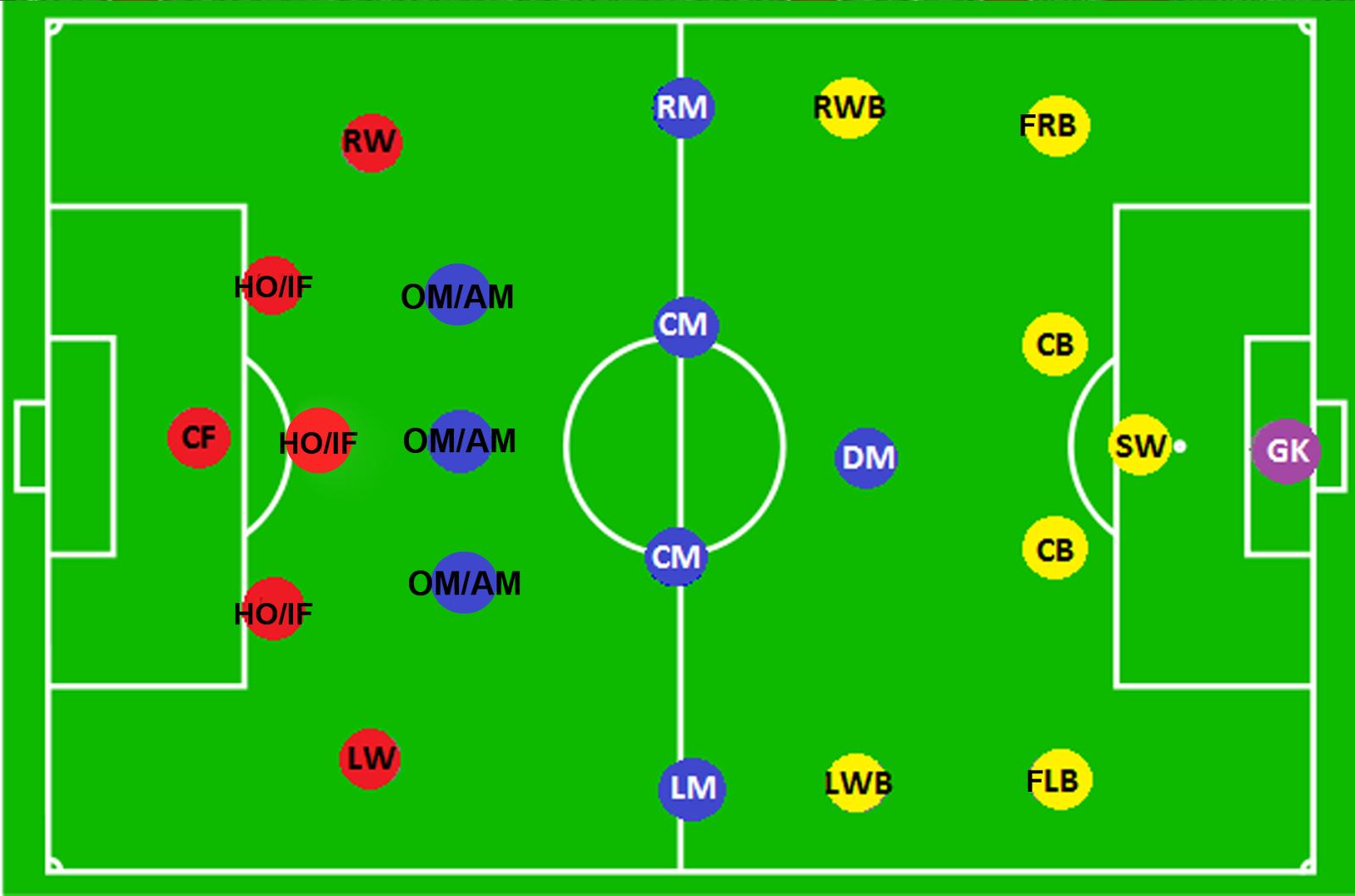 Gambar Lapangan Sepak Bola Lengkap Dengan Ukuran Dan Posisi Pemain Berbagai Ukuran