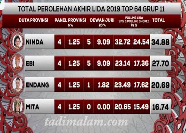 Hasil LIDA 2019 Grup 11
