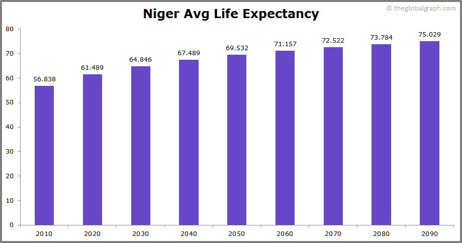Niger  Avg Life Expectancy