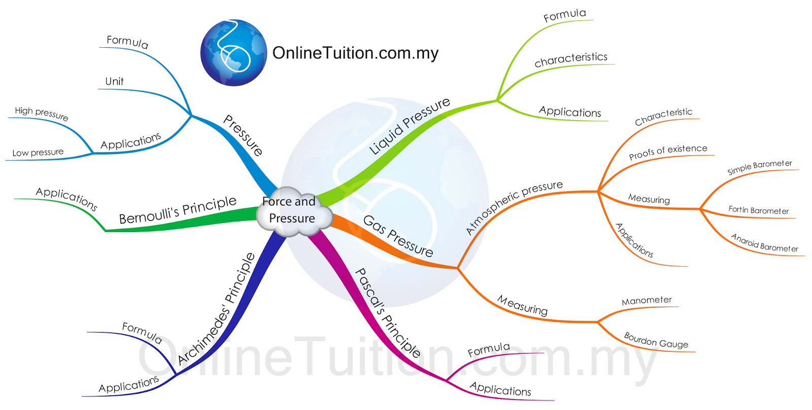 Mind Map - Force and P...