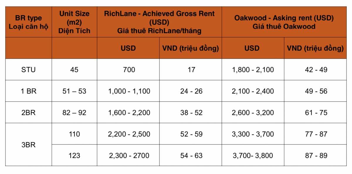 RichLane Residences Dự Án Căn Hộ Cao Cấp Quận 7