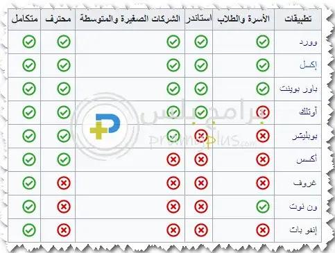 الفرق بين اصدارات برنامج مايكروسوفت اوفيس