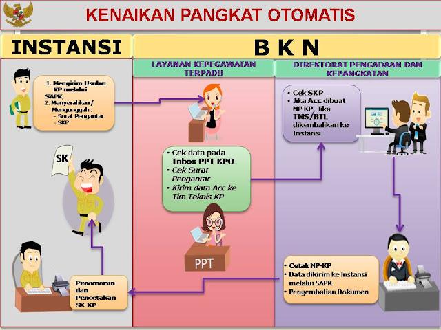 Gambar alur atau cara kenaikan pangkat otomatis (KPO) terbaru
