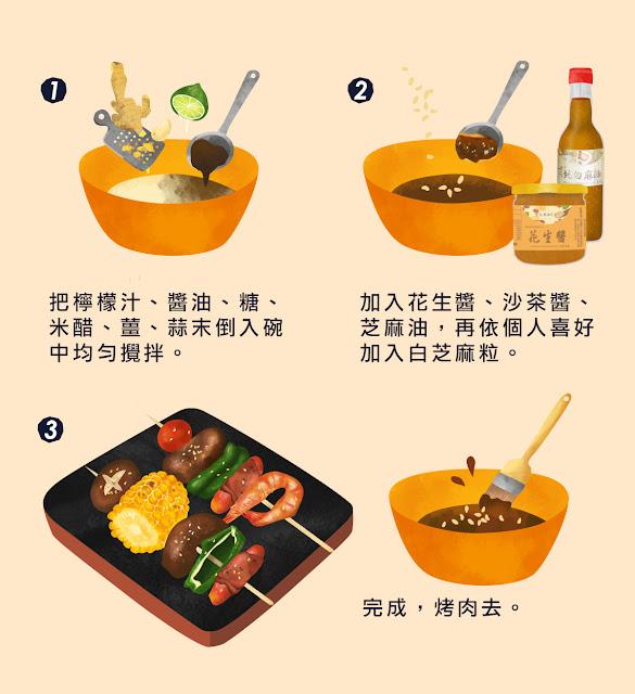 step1:把檸檬汁、醬油、糖、米醋、薑、蒜末倒入碗中均勻攪拌。step2:加入花生醬、沙茶醬、芝麻油,再依個人喜好加入白芝麻粒即完成。