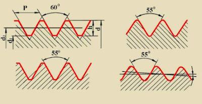 Cách nhận biết giữa ren hệ met và ren hệ inch - ren trái và ren phải www.banhxepu.net