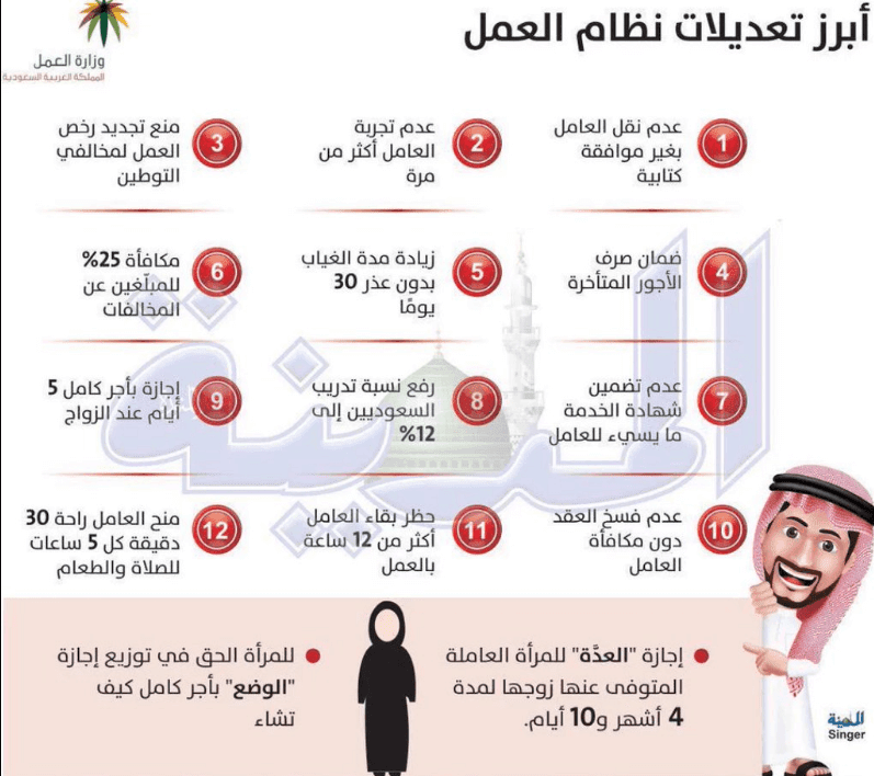 تعديلات نظام العمل الجديد 1442 قانون العمل السعودي 2020