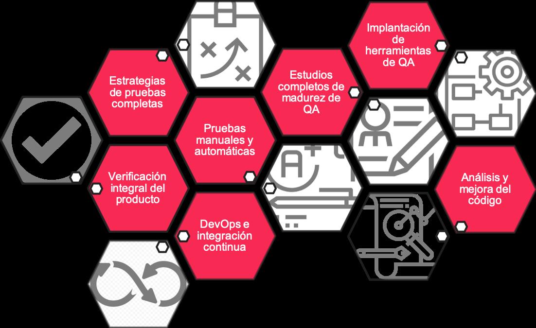 servicios de pruebas de software