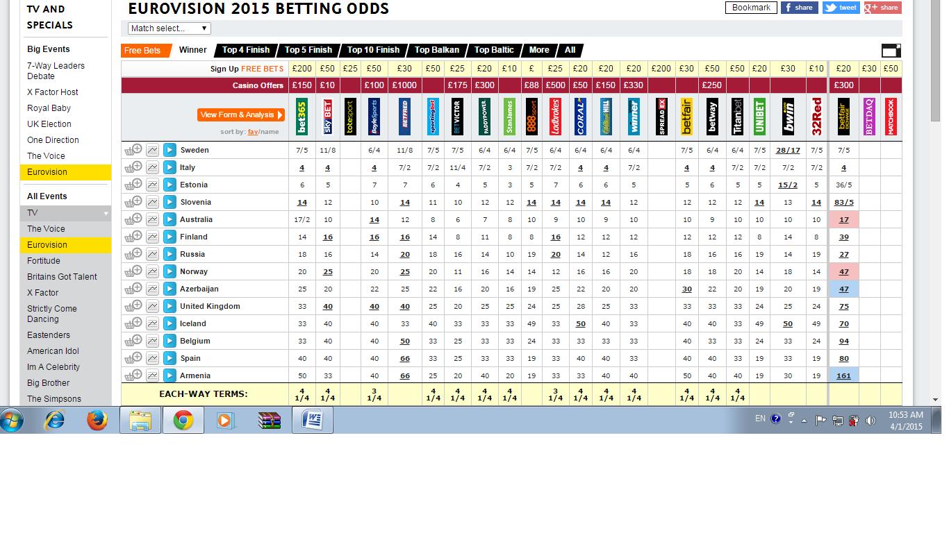 Eurovison Odds