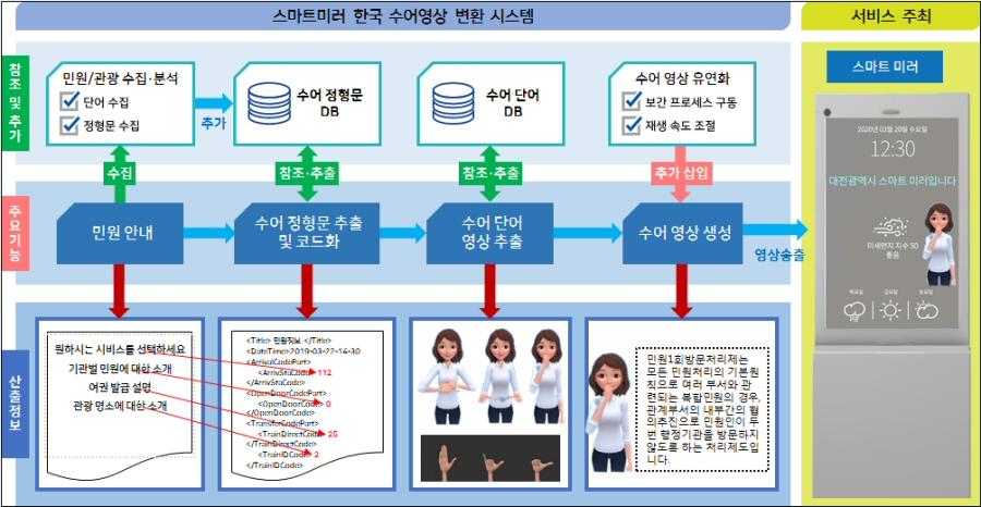 행안부, 2020년 첨단 정보기술 활용 공공서비스 촉진사업 선정