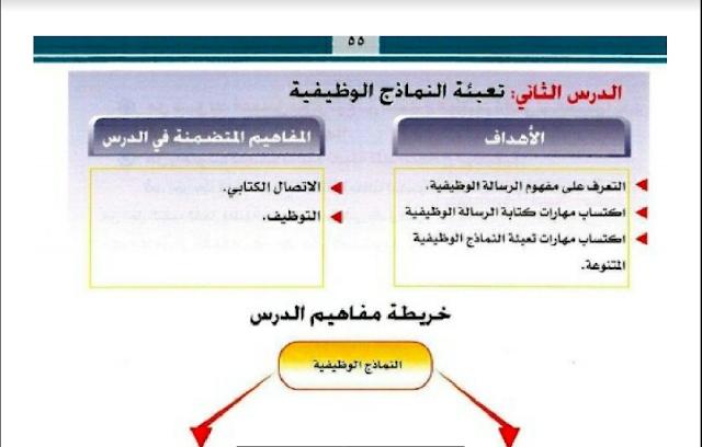 حل درس تعبئة النماذج الوظيفية التربية المهنية مقررات