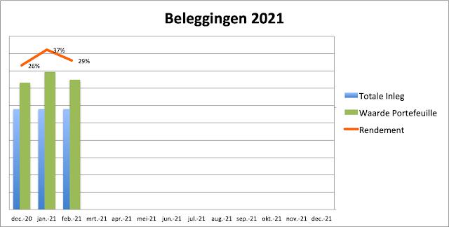Beleggingen Februari 2021