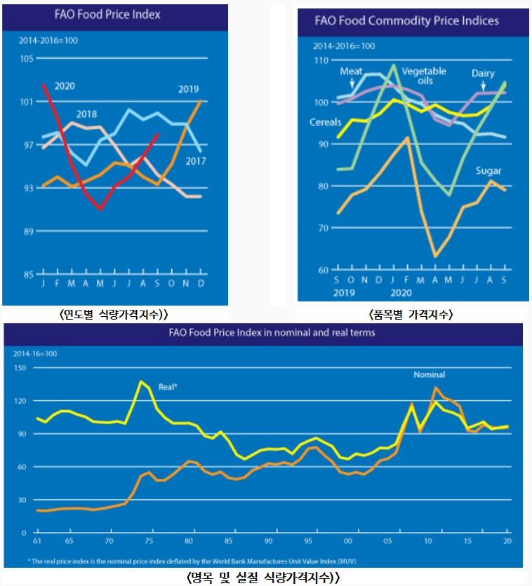 2020년 9월 세계식량가격지수 전월 대비 2.1% 상승 97.9포인트