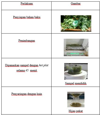 LAPORAN ISOLASI GLIKOSIDA FLAVONOID DARI DAUN KETELA POHON (Manihot utilissima Pohl)