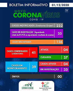 Contendas do Sincorá tem 41 casos confirmados da Covid-19; 37 já estão recuperados