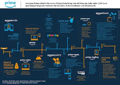 Amazon Prime Mehrwert-Dienste im Zeitstrahl
