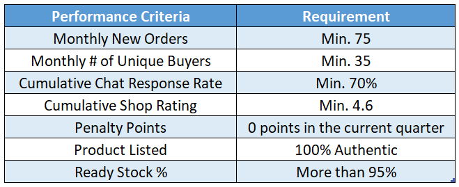 Criteria of Shopee Preferred Seller