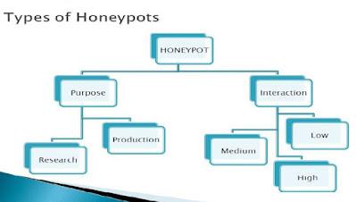 types of honeypot technogyyan.tech