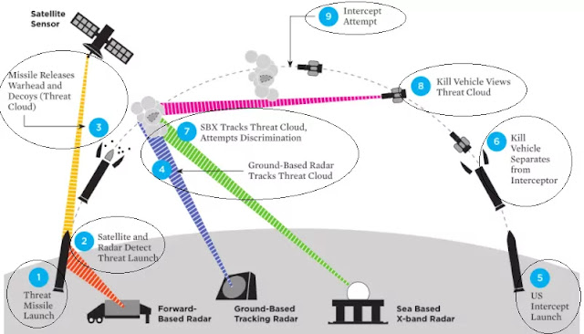 Air-Defense-Missile-System