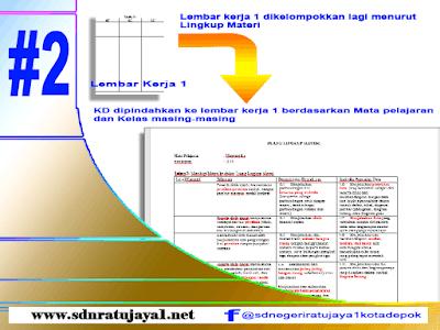 Langkah Ke-2 dalam menentukan lingkup materi dalam penyusunan blue print ujian sekolah