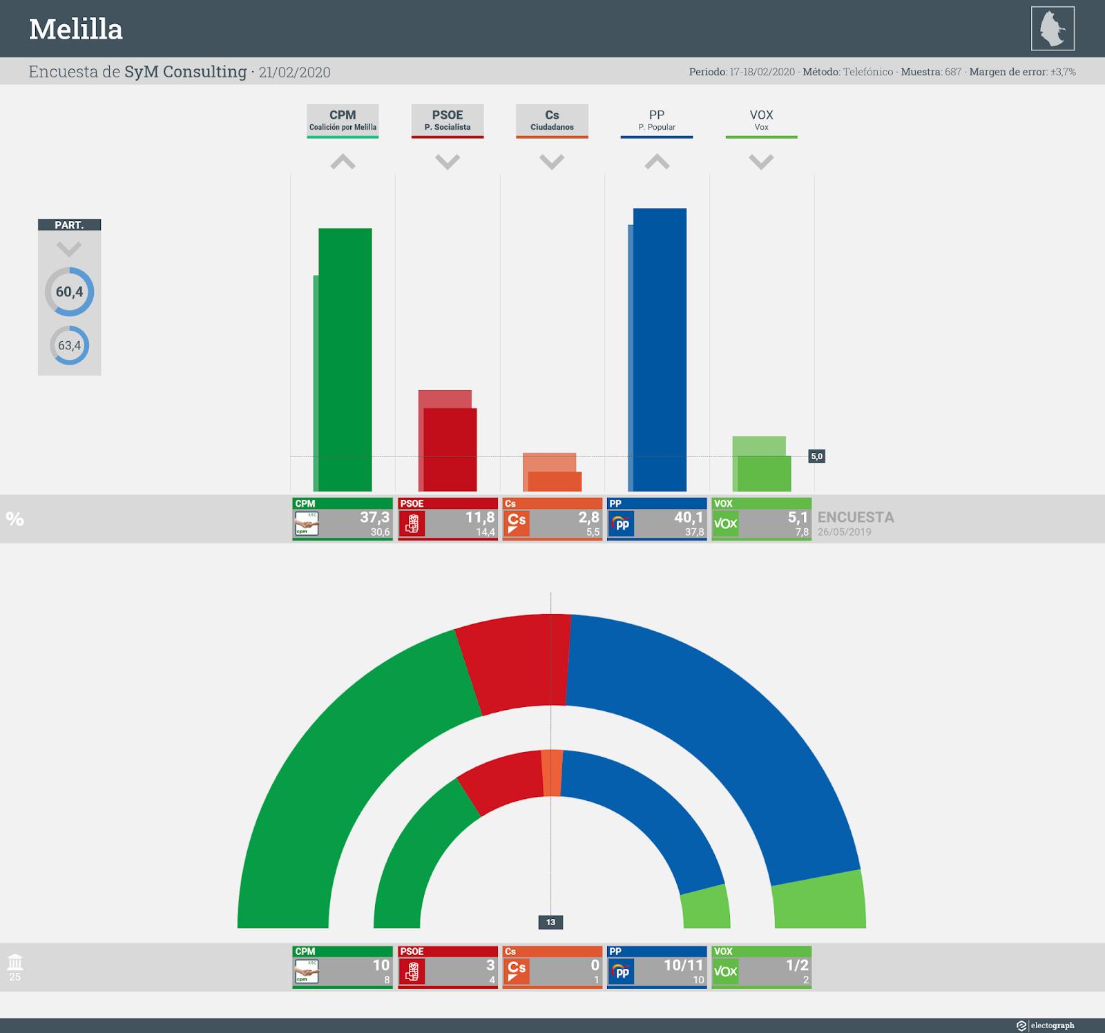 Gráfico de la encuesta para elecciones autonómicas en Melilla realizada por SyM Consulting, 21 de febrero de 2020