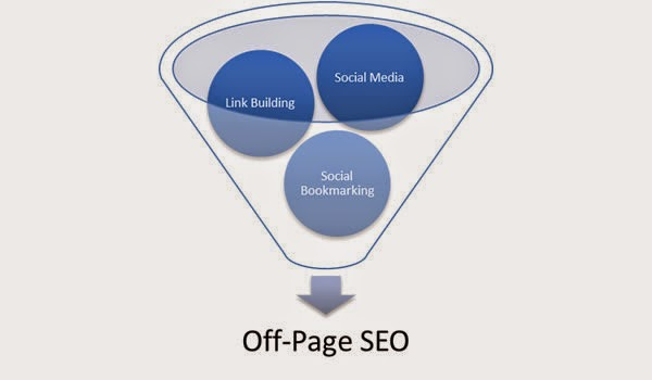 Off-Page SEO techniques That'll Boost Your Rankings In 2015