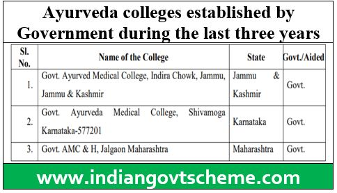 Ayurveda colleges established by Government