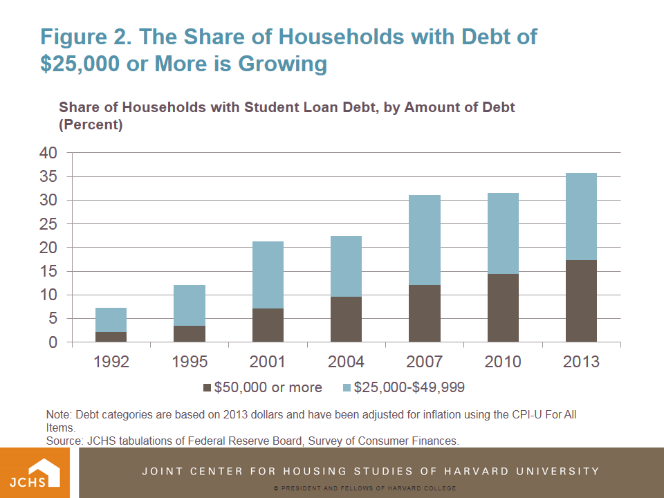 Housing Perspectives (from the Harvard Joint Center for Housing Studies): The Impact of Student ...
