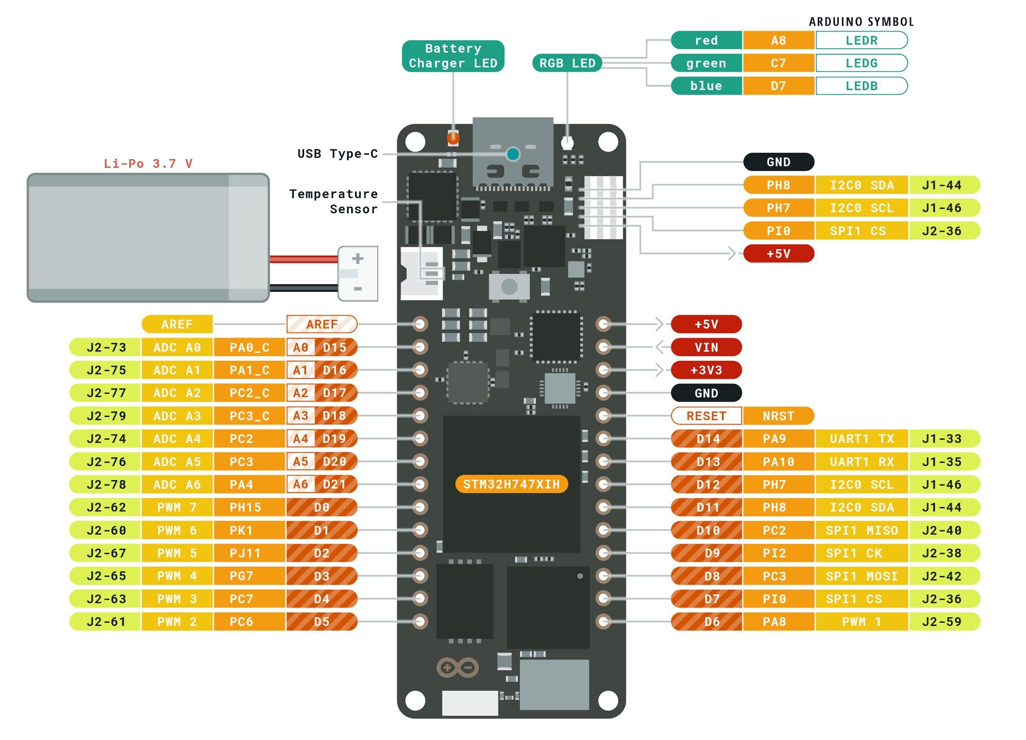 Carte de développement Arduino PORTENTA H7