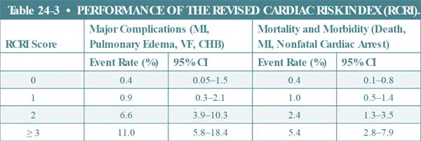 performance of the revised cardiac risk index