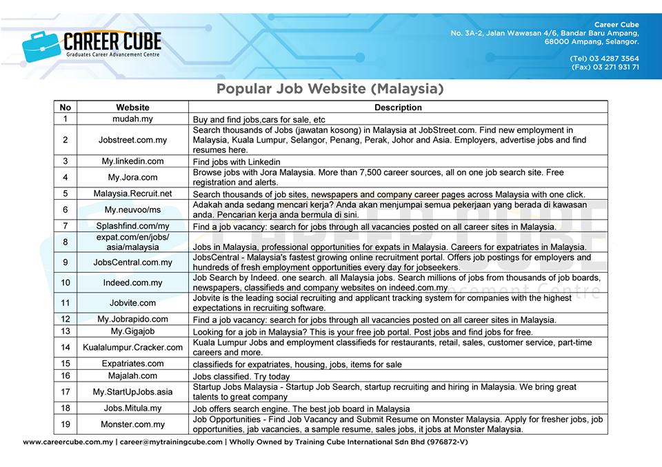 54 Website Popular di Malaysia Untuk Fresh Graduate Mohon Kerja
