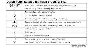 Daftar istilah kode penamaan prosesor Intel