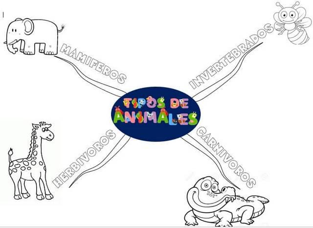 plantilla 4 de mapa mental para niños