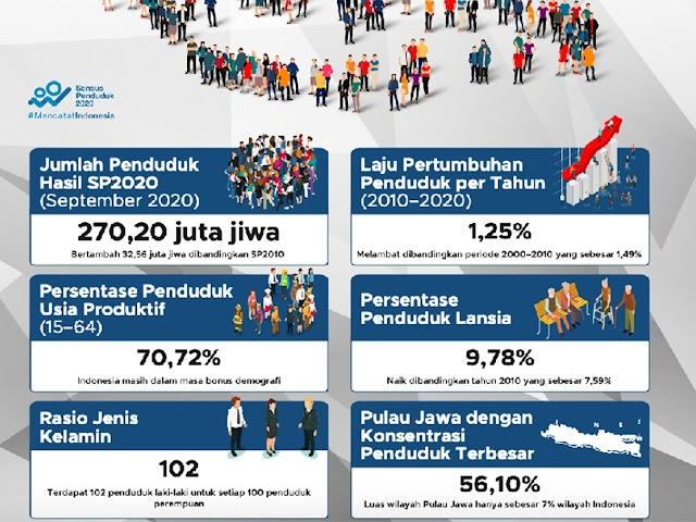 Sensus Penduduk 2020: Jumlah Penduduk di Indonesia Sampai September 2020 Sebesar 270,2 Juta Jiwa