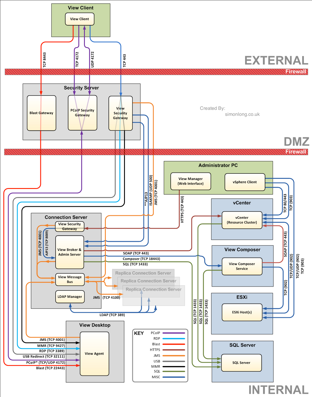 vmware virtual server diagram viper 4115v remote start wiring virtualpatel blogspot network ports diagrams