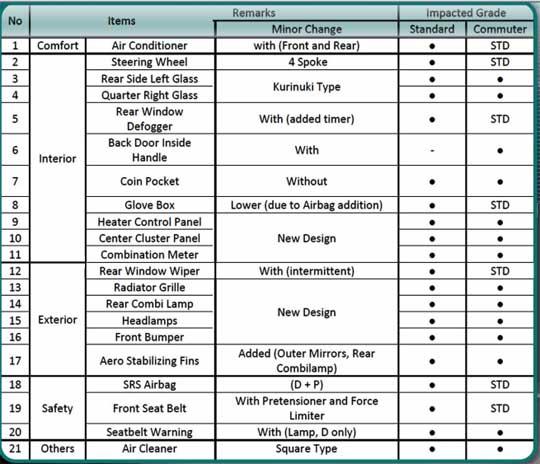 Harga Headlamp Grand New Veloz Dimensi Spesifikasi Toyota Hiace Tipe Standart Dan Commuter Minor ...