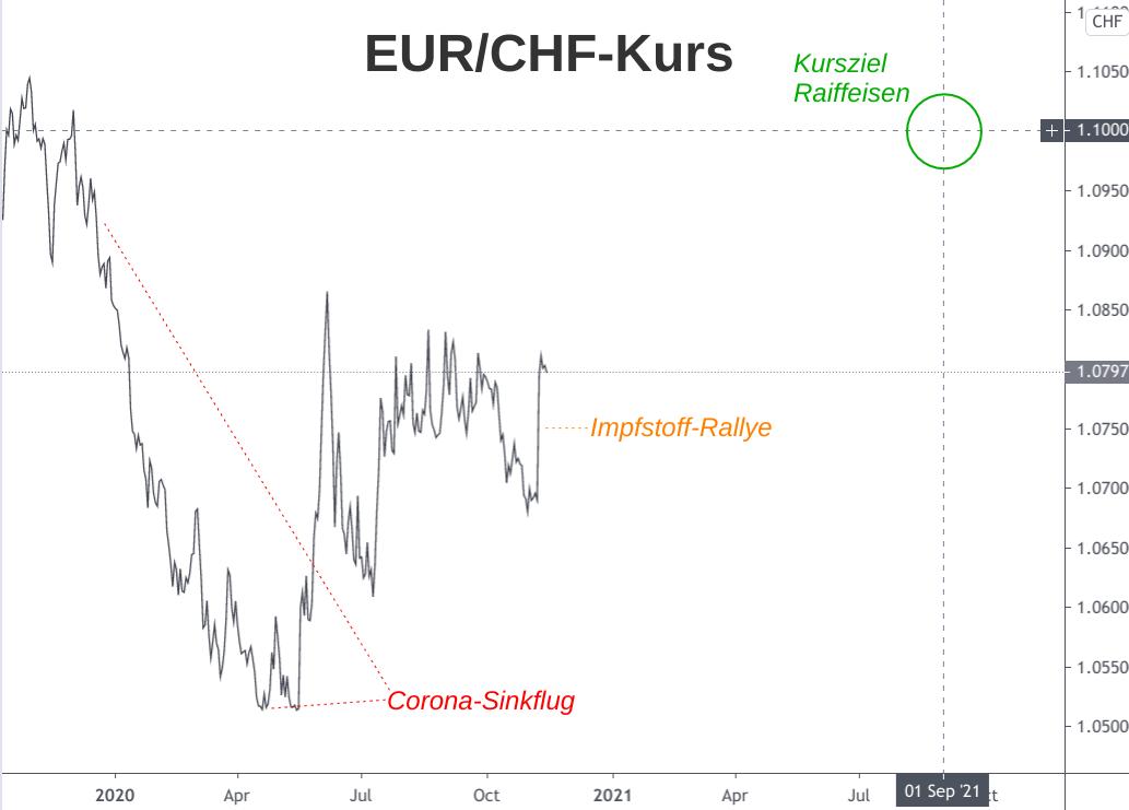 Der EUR/CHF-Kursverlauf während der Corona-Krise