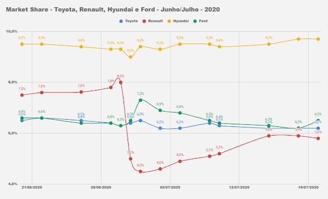 Carros e marcas mais vendidos - 2º decêndio julho de 2020