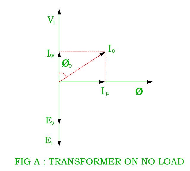 transformer-on-no-load
