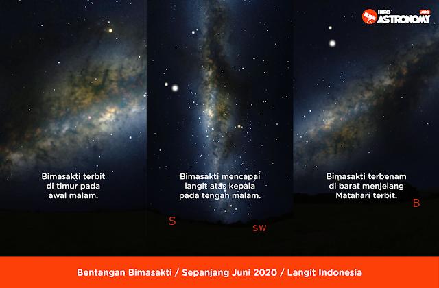 Fenomena langit Juni 2020