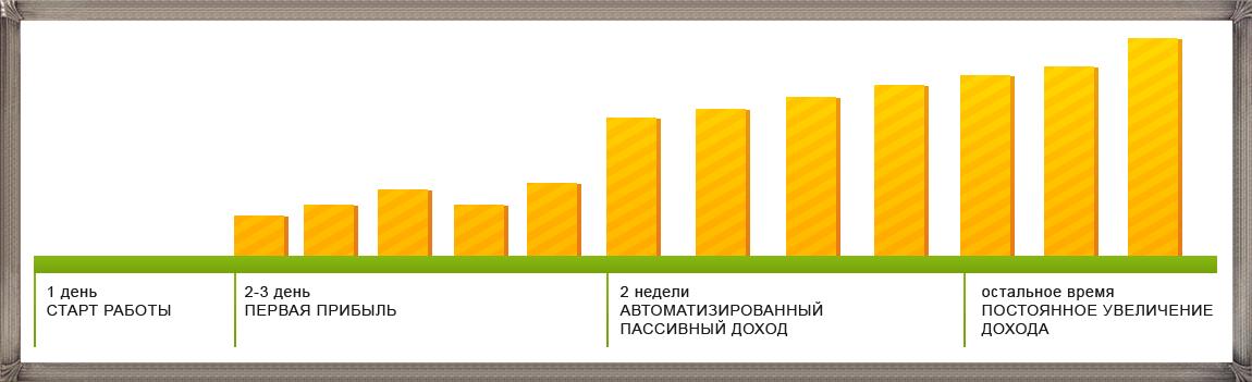 Отзывы о методе заработка «пряника» от участников
