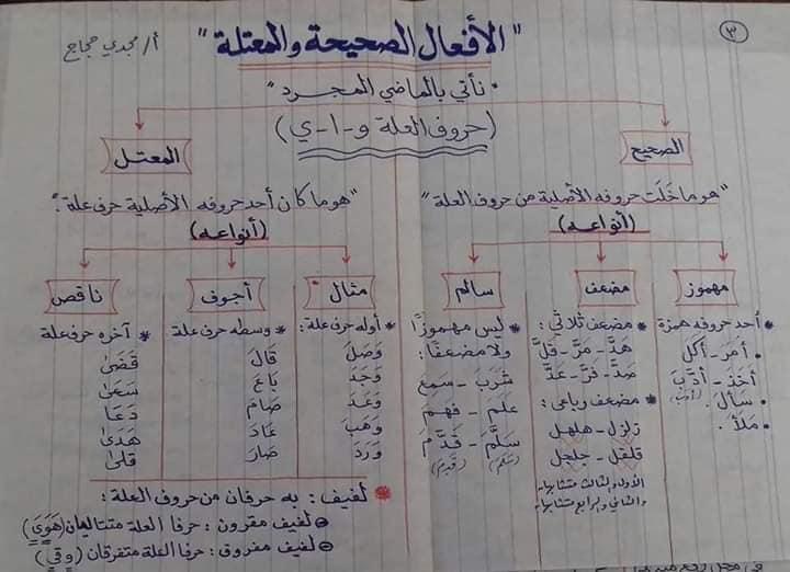 قواعد اللغه العربيه كاملة بالمختصر من ابتدائى لثانويه عامه أ/ مجدي حجاج 13