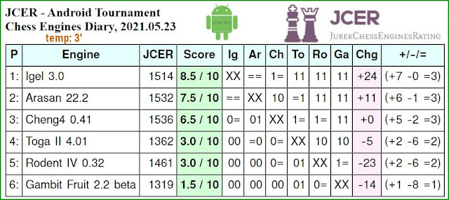 JCER chess engines for Android - Page 4 2021.05.23.AndroidChessEngines%2BTourn